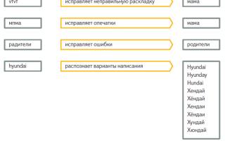 Как сделать поиск по сайту через яндекс