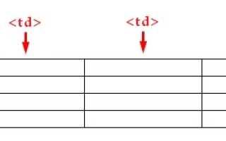 Как сделать фон в таблице html