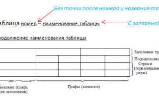 Как сделать таблицу в дипломной работе